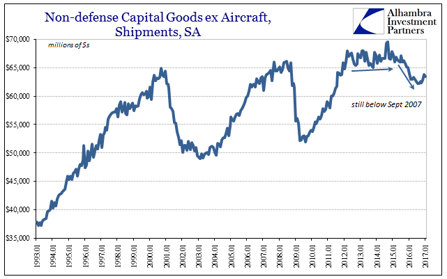 Non-defense Capital Goods ex Aircraft, Shipment 1993-2017