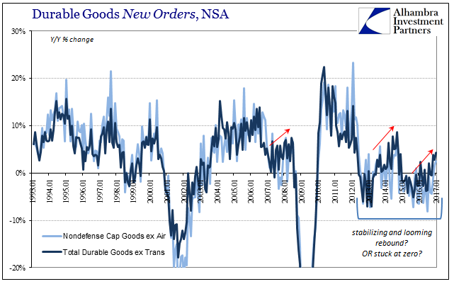 Durable Goods New Orders, NSA 1993-2017