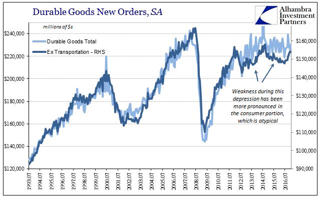 Durable Goods New Orders, SA 1993-2016