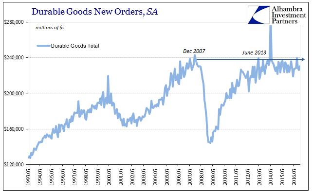 Durable Goods Total New Orders, SA 1993-2016