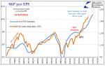 S&P 500 EPS April 1996 - April 2016