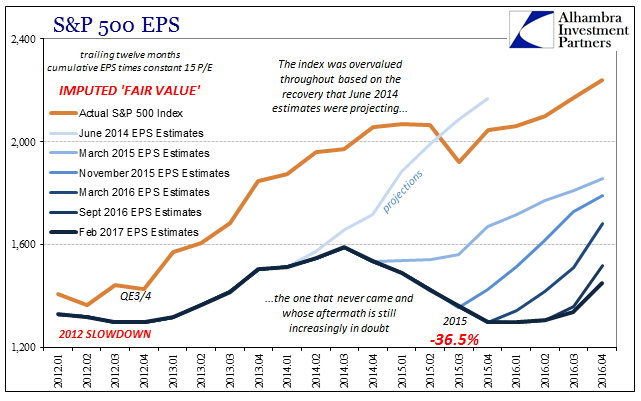 EPS CBO SP500 Downgrades, January 2011 - April 2016