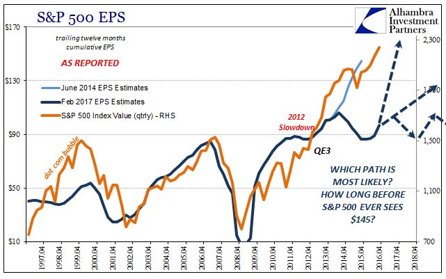 EPS CBO SP500 Future, April 1996 - April 2018