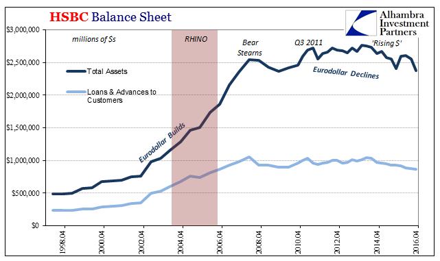 HSBC Balance Sheet 1998 - 2016 - snbchf com