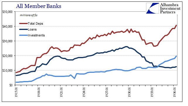 All Member Banks, January 1915 - 1936, Total Deps, Loans, Investments