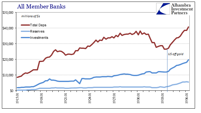All Member Banks, January 1915 - 1936, Total Deps, Reserves, Investments