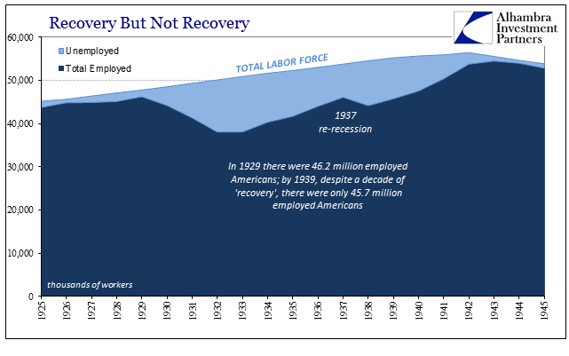 Total Labor Force 1925 - 1945, Unemployed and Employed