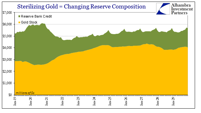 Sterilizing Gold equal to Changing Reserve Composition. Reserve Bank Credit, Gold Stock