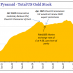 Pyramid - Total US Gold Stock, January 2017