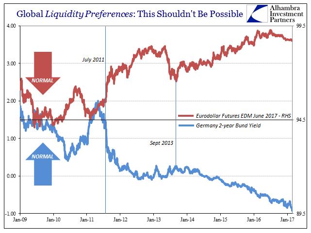 Liquidity Preference German Bund, January 2017. Eurodollar Futures, Germany 2-year Bund Yield