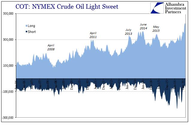 COT: NYMEX Crude Oil Light Sweet, Jan 2006 - Dec 2016