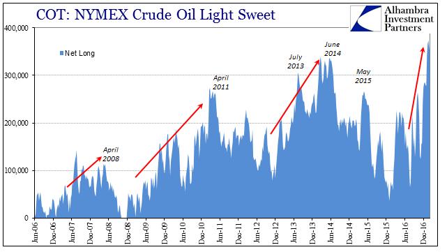 Crude Oil Light Sweet, Jun 2006 - Dec 2016