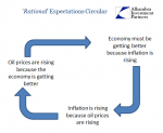 Oil Prices Oil Inflation Economy Circular