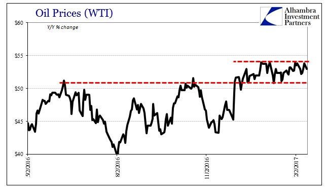 Oil Prices WTI, May 2016 - Feb 2017