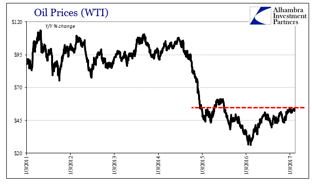 Oil Prices WTI, 2011 - 2017