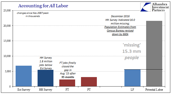 Accounting for All Labor