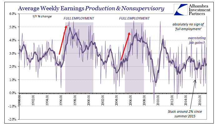 Average Weekly Earnings Production and Nonsupervisory, January 1990 - January 2016