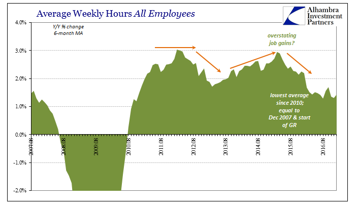 Average Weekly Hours All Employees, August 2007 - August 2016