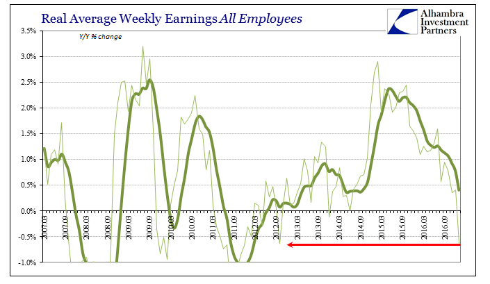 Average Weekly Earnings All Employees March 2007 - February 2017