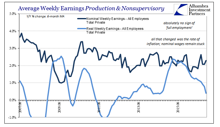 Average Weekly Earnings Production and Nonsupervisory August 2007 - February 2017
