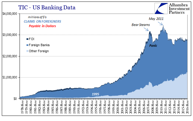 TIC - US Bank Data Claims On Foreigners in Dollars