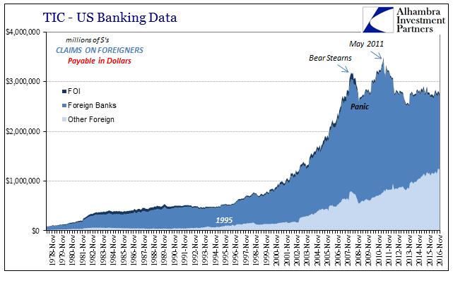 US Banking Data November 1978 - November 2016