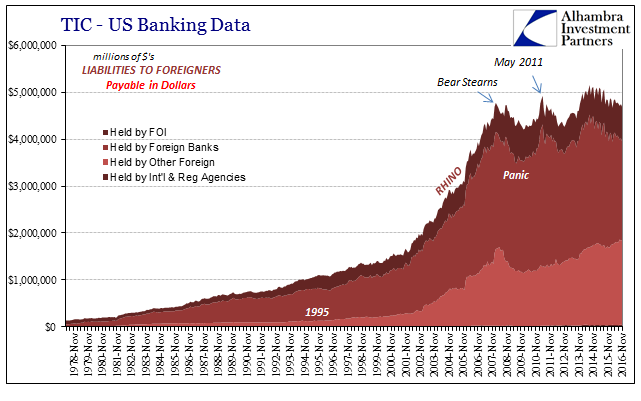 TIC US Bank Data Liab To Foreigners in Dollars by Holders, November 1978 - 2016. Held by FOI, Foreign Banks, Other Foreign, International and Reg Agencies
