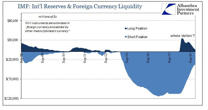 International Reserves and Foreign Currency Liquidity, September 2008 - 2016