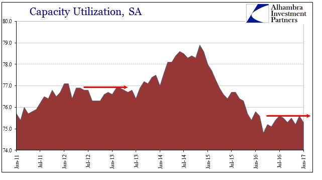 U.S. Capacity Utilization, 2011 - 2017