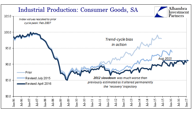 U.S. Industrial Production: Consumer Goods, Jan 2006 - Jan 2017