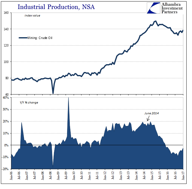 U.S. Industrial Production, NSA Jan 2006 - Jan 2017