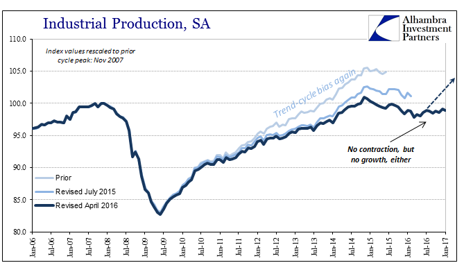 U.S. Industrial Production Jan 2006 - Jan 2017