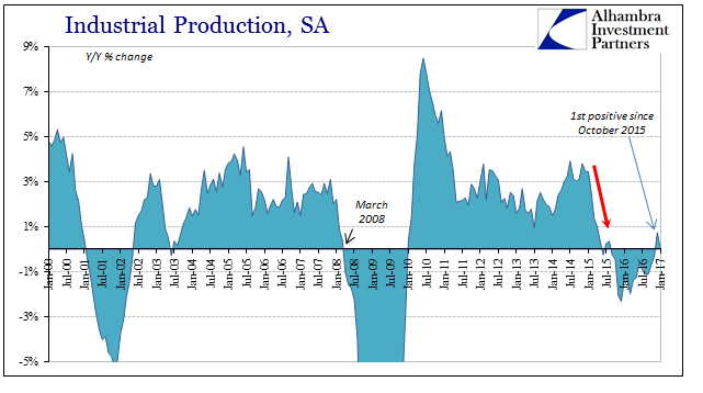 U.S. Industrial Production Jan 2000 - Jan 2017