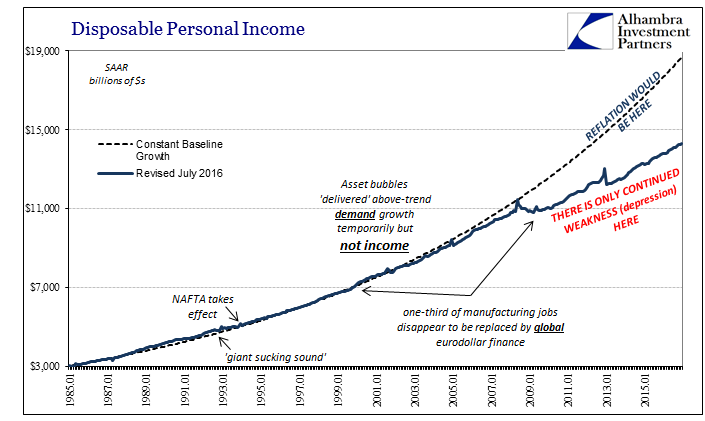 Disposable Personal Income Baseline, January 1985 - January 2017