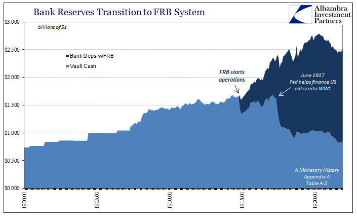 Evolution Fractional Lending Bank Reserves 1900 - 1921