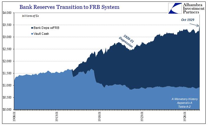 Evolution Fractional Lending Bank Reserves, January 1908 - 1929. Bank Deps w/FRB, Vault Cash