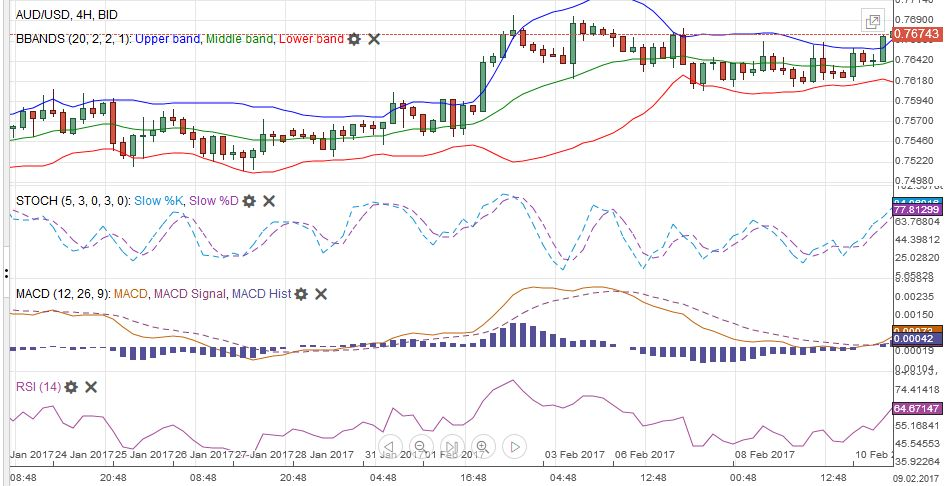 AUD/USD with Technical Indicators, January 24 - February 11