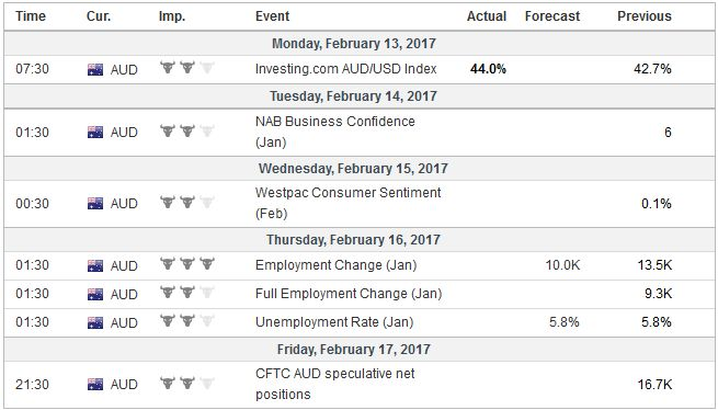 Economic Events: Australia, Week February 13