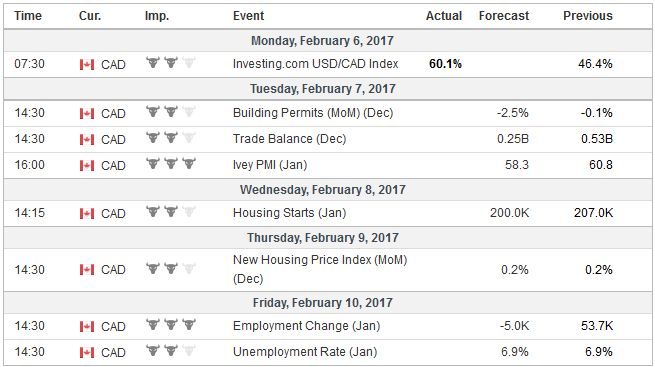 Economic Events: Canada, Week February 06