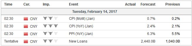 Economic Events: China, Week February 13