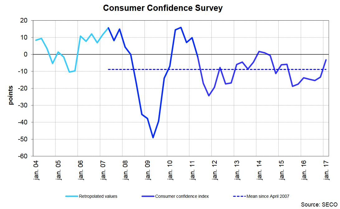 Consumer Confidence Survey, January 2017