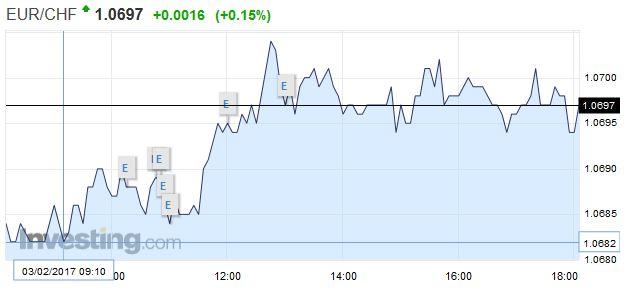 EUR/CHF - Euro Swiss Franc, February 03