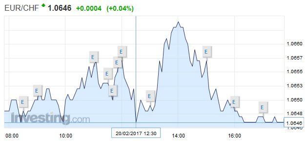 EUR/CHF - Euro Swiss Franc, February 20