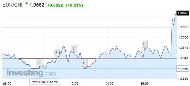 EUR/CHF - Euro Swiss Franc, February 22