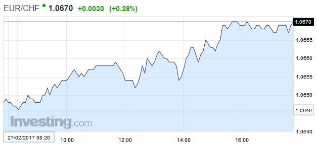 EUR/CHF - Euro Swiss Franc, February 27