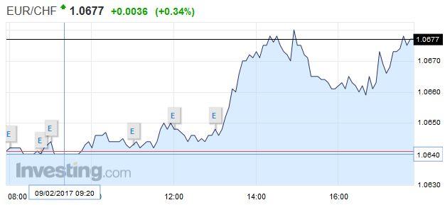 EUR/CHF - Euro Swiss Franc, February 09