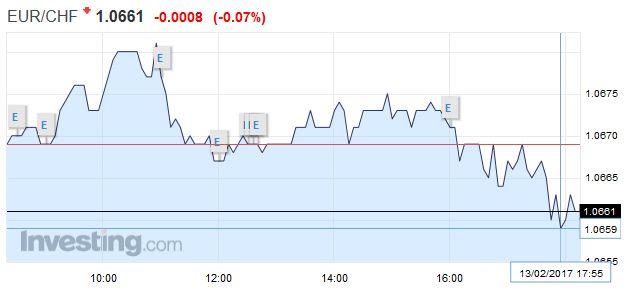 EUR/CHF - Euro Swiss Franc, February 13