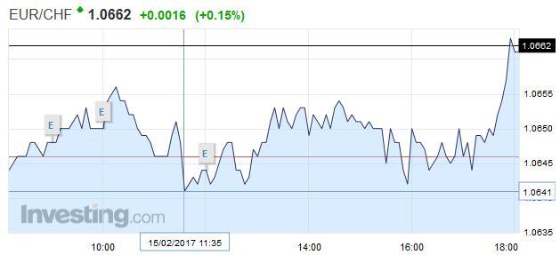 EUR/CHF - Euro Swiss Franc, February 15