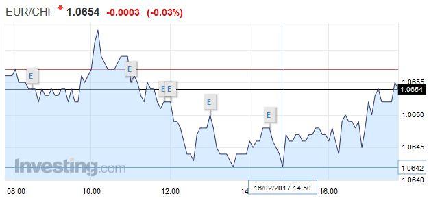 EUR/CHF - Euro Swiss Franc, February 16
