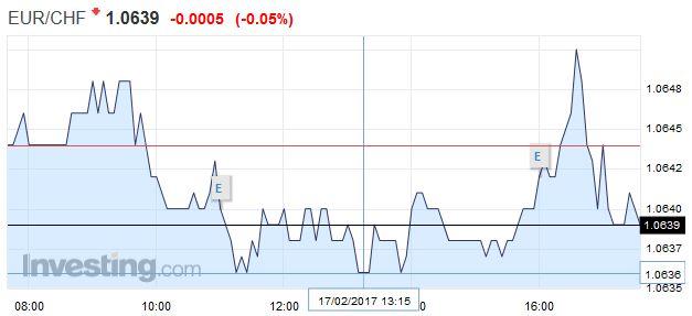 EUR/CHF - Euro Swiss Franc, February 17
